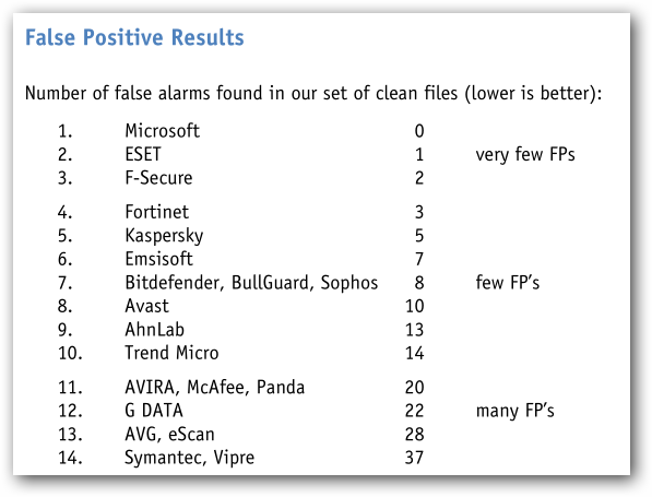 AV-Comparatives File Detection Test - September 2013