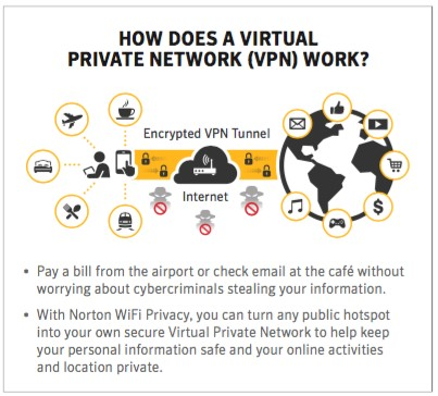 Norton WiFi Privacy VPN Now Offers Protection for Multiple