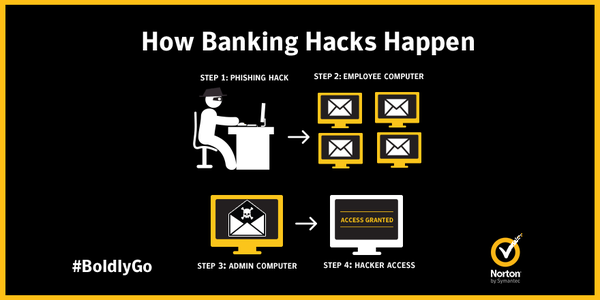 What To Do In The Event Of A Bank Breach   Norton Community