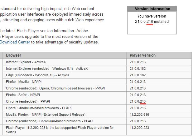 Adobe Flash Player 21 0 0 216 released    | Norton Community